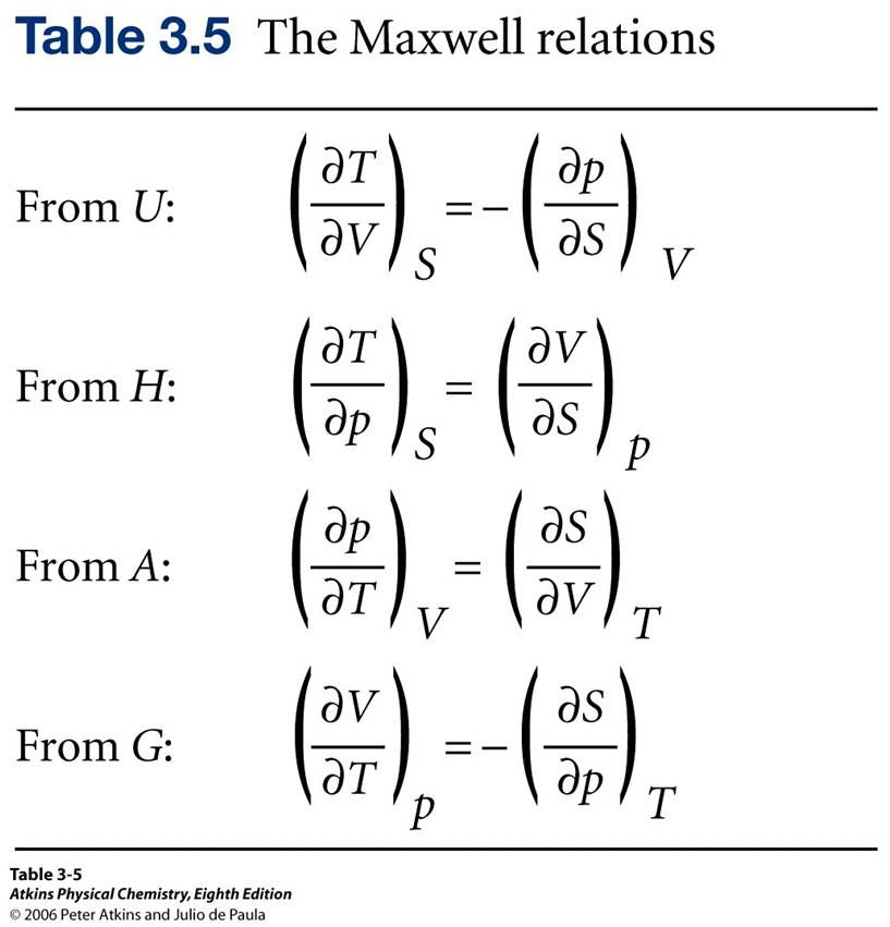 maxwell relations thermodynamics derivation pdf