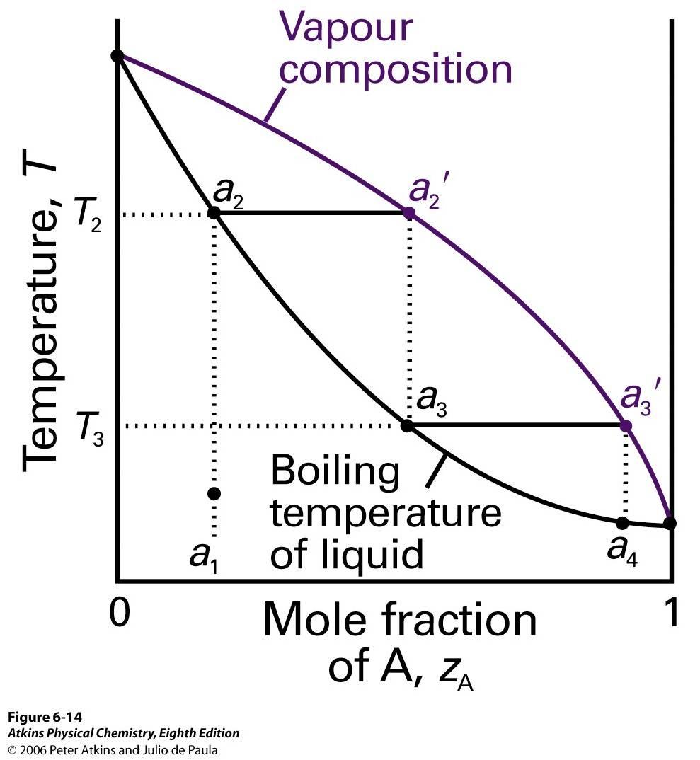 27 Temperature Vs Composition Phase Diagram