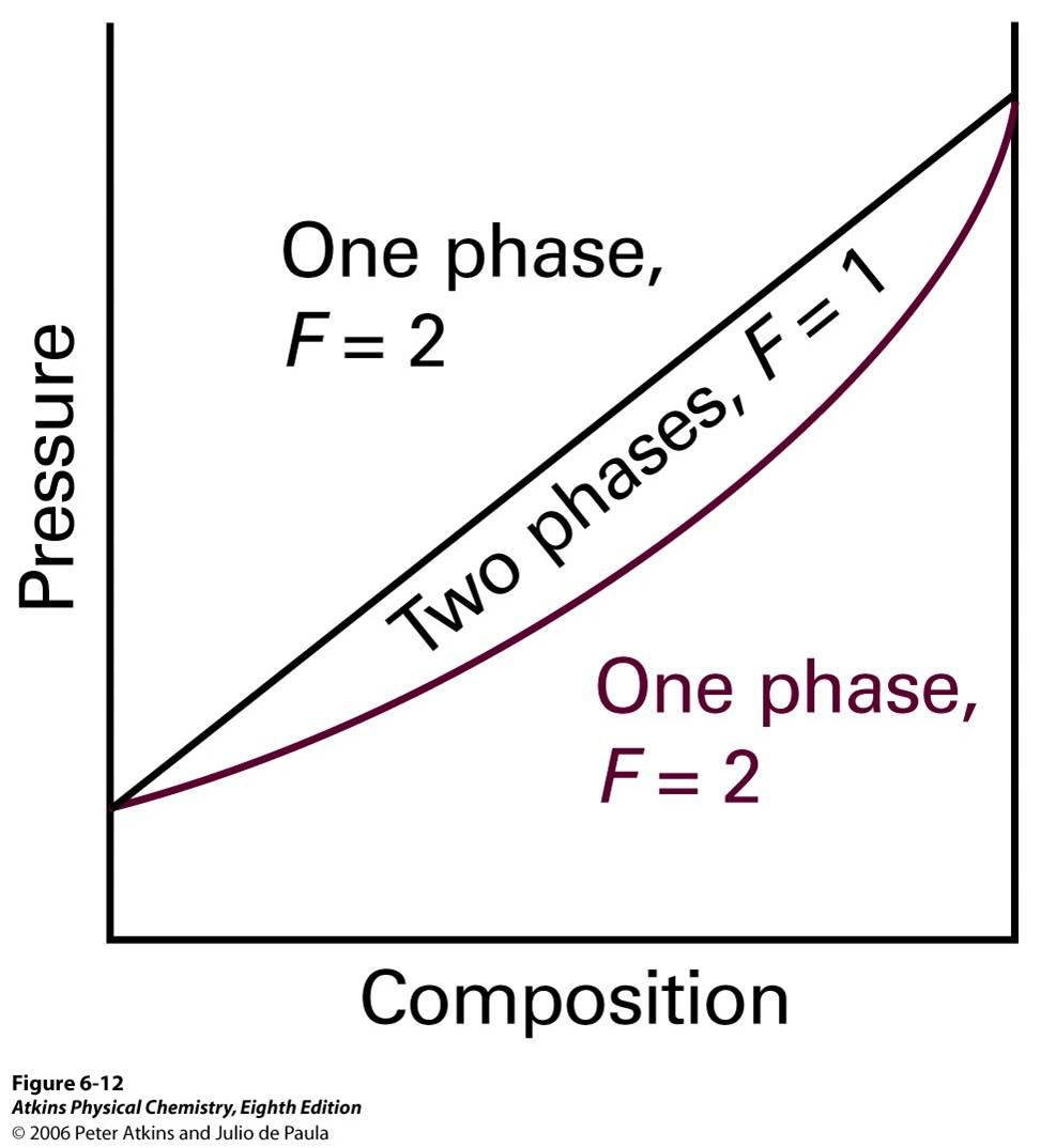 vapour pressure composition diagram  - 28 images
