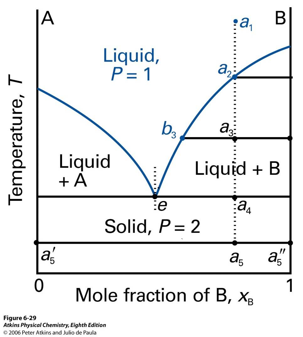 Chem331001fall09 lecture 16 figure 10 phase diagram of solids and liquids pooptronica